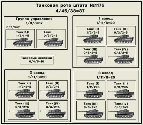 Структурная схема роты