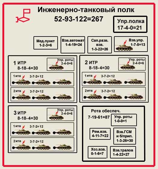 Структурная схема полка